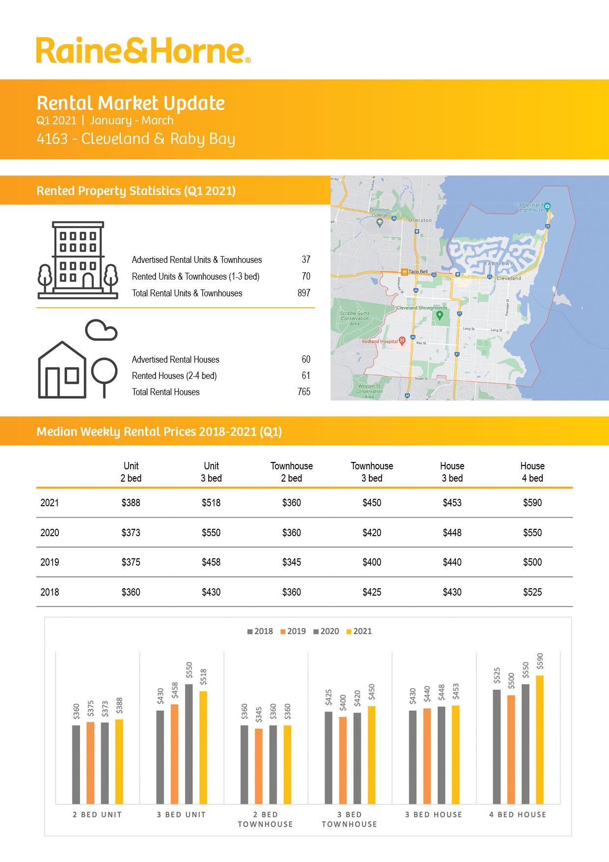4163 Rental Market Update