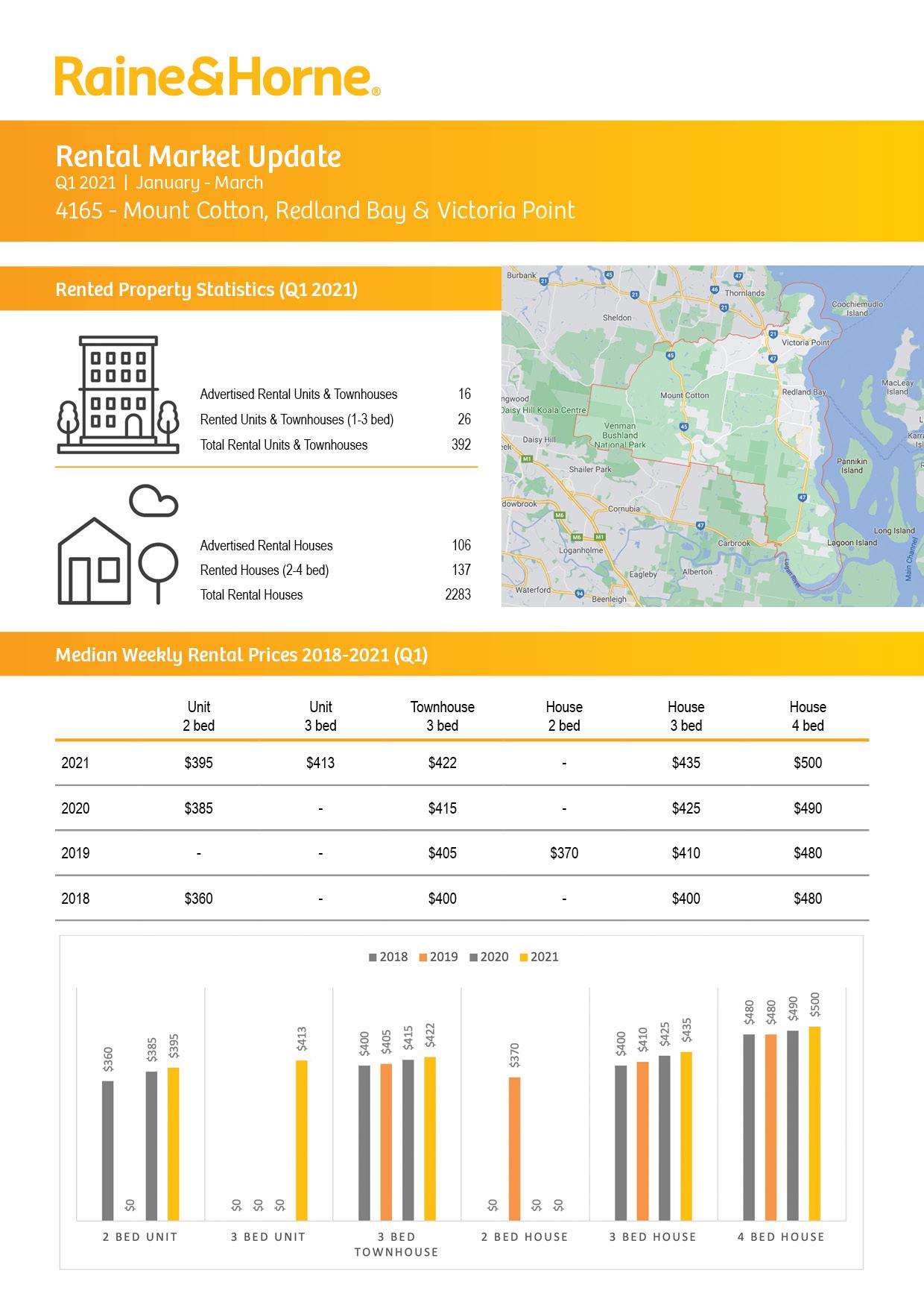 4165 Rental Market Update